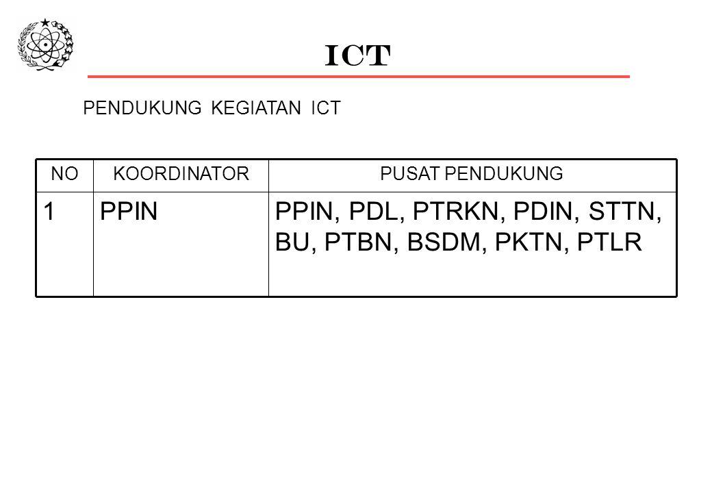 ICT PENDUKUNG KEGIATAN ICT PPIN, PDL, PTRKN, PDIN, STTN, BU, PTBN, BSDM, PKTN, PTLR PPIN1 PUSAT PENDUKUNGKOORDINATORNO