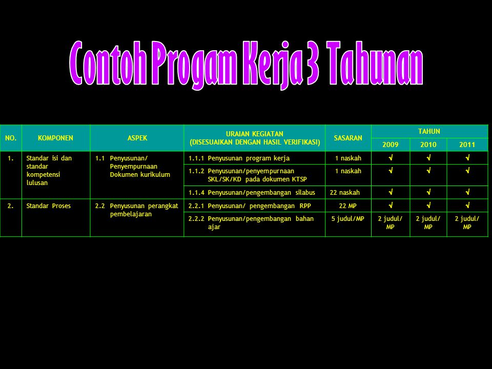 NO.KOMPONENASPEK URAIAN KEGIATAN (DISESUAIKAN DENGAN HASIL VERIFIKASI) SASARAN TAHUN 200920102011 1.Standar isi dan standar kompetensi lulusan 1.1 Penyusunan/ Penyempurnaan Dokumen kurikulum 1.1.1 Penyusunan program kerja1 naskah  1.1.2 Penyusunan/penyempurnaan SKL/SK/KD pada dokumen KTSP 1 naskah  1.1.4Penyusunan/pengembangan silabus22 naskah  2.Standar Proses2.2Penyusunan perangkat pembelajaran 2.2.1Penyusunan/ pengembangan RPP22 MP  2.2.2Penyusunan/pengembangan bahan ajar 5 judul/MP2 judul/ MP 2 judul/ MP 2 judul/ MP