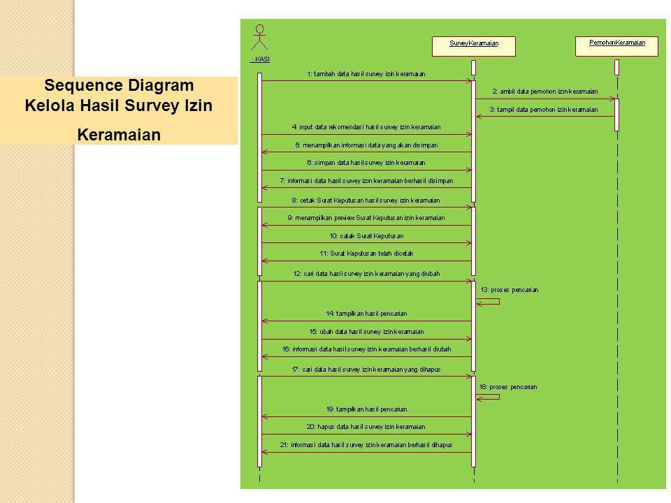 Sequence Diagram Kelola Hasil Survey Izin Keramaian