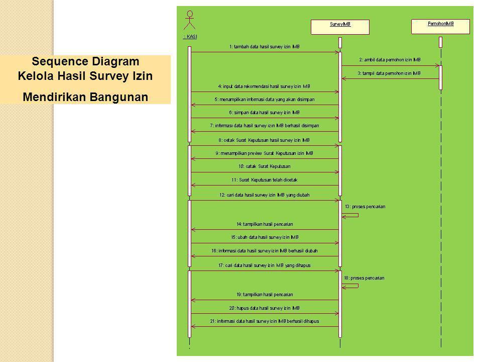 Sequence Diagram Kelola Hasil Survey Izin Mendirikan Bangunan