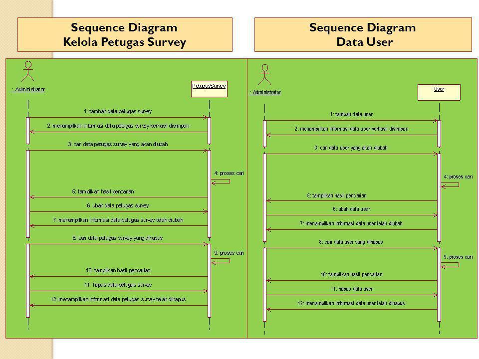 Sequence Diagram Kelola Petugas Survey Sequence Diagram Data User