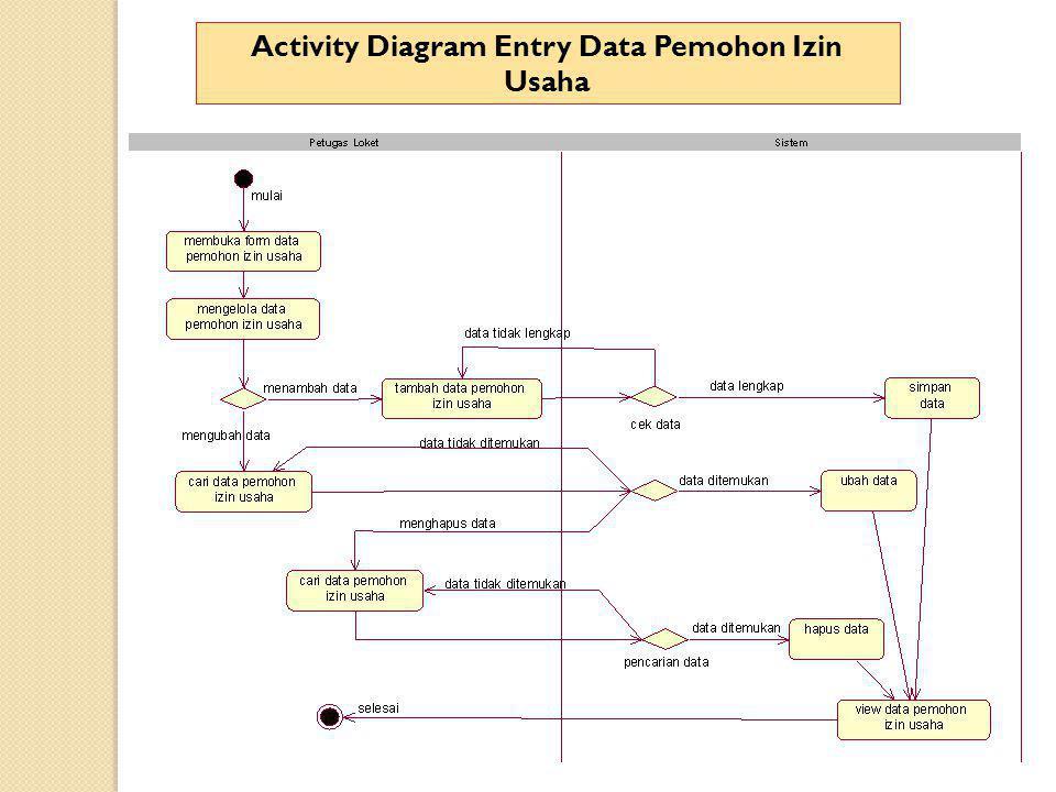 Activity Diagram Entry Data Pemohon Izin Usaha