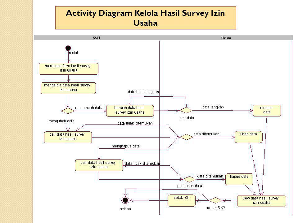 Activity Diagram Kelola Hasil Survey Izin Usaha