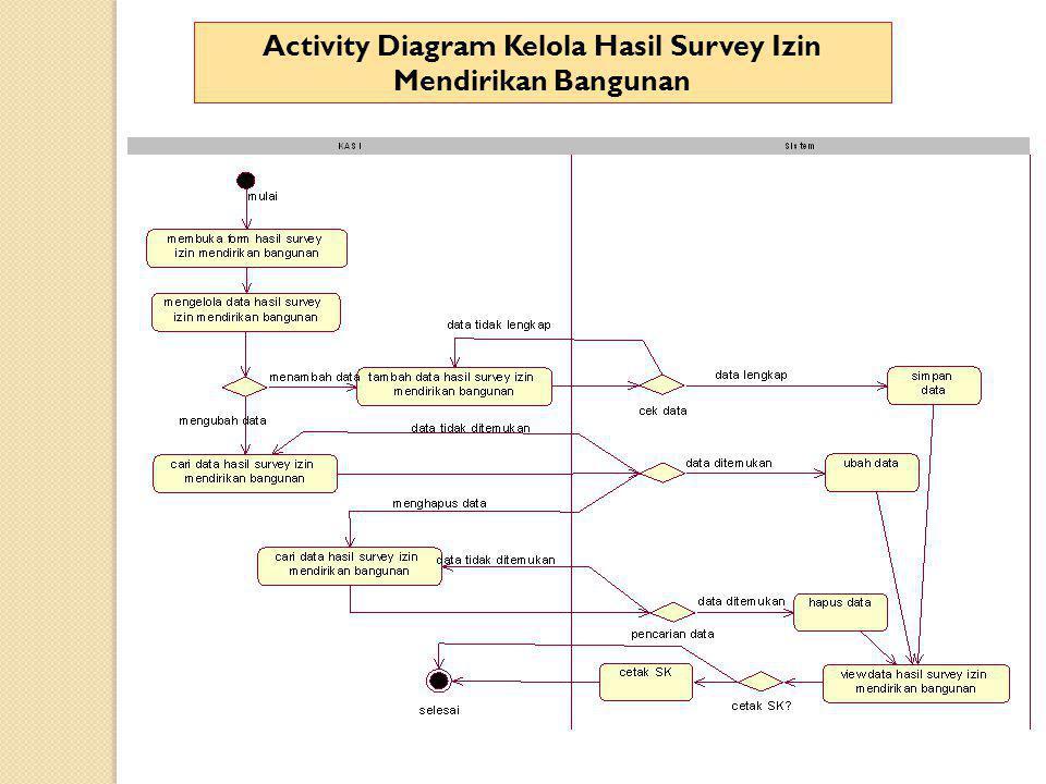 Activity Diagram Kelola Hasil Survey Izin Mendirikan Bangunan