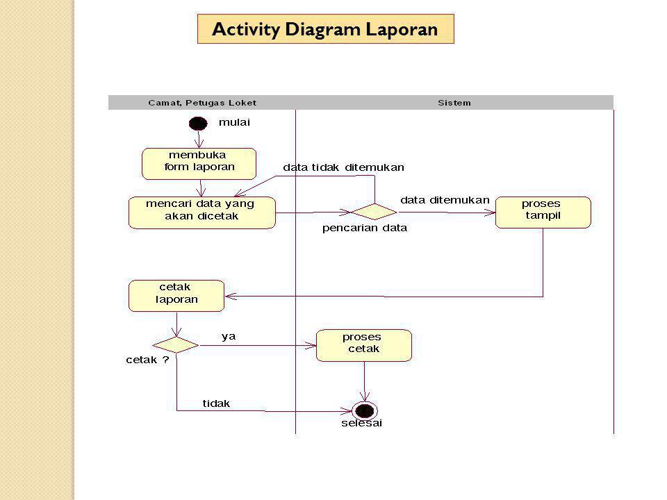 Activity Diagram Laporan