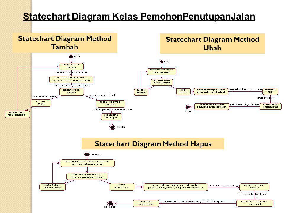 Statechart Diagram Kelas PemohonPenutupanJalan Statechart Diagram Method Tambah Statechart Diagram Method Ubah Statechart Diagram Method Hapus