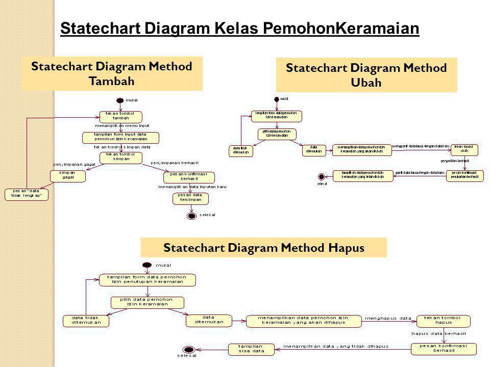 Statechart Diagram Kelas PemohonKeramaian Statechart Diagram Method Tambah Statechart Diagram Method Ubah Statechart Diagram Method Hapus