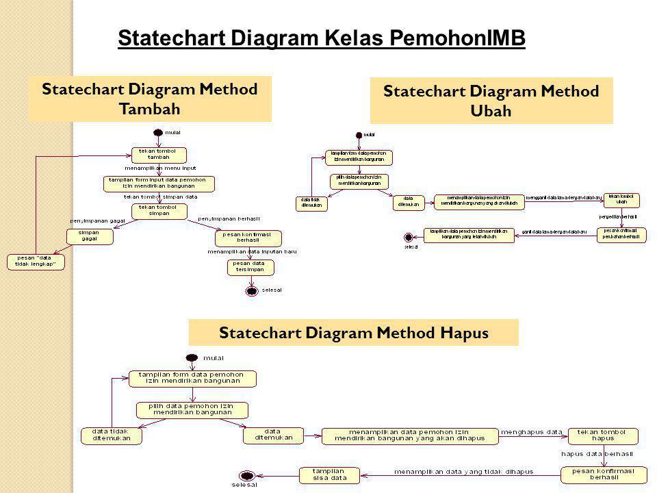 Statechart Diagram Kelas PemohonIMB Statechart Diagram Method Tambah Statechart Diagram Method Ubah Statechart Diagram Method Hapus