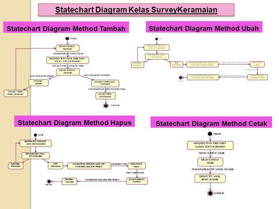 Statechart Diagram Method Tambah Statechart Diagram Kelas SurveyKeramaian Statechart Diagram Method Ubah Statechart Diagram Method Hapus Statechart Di