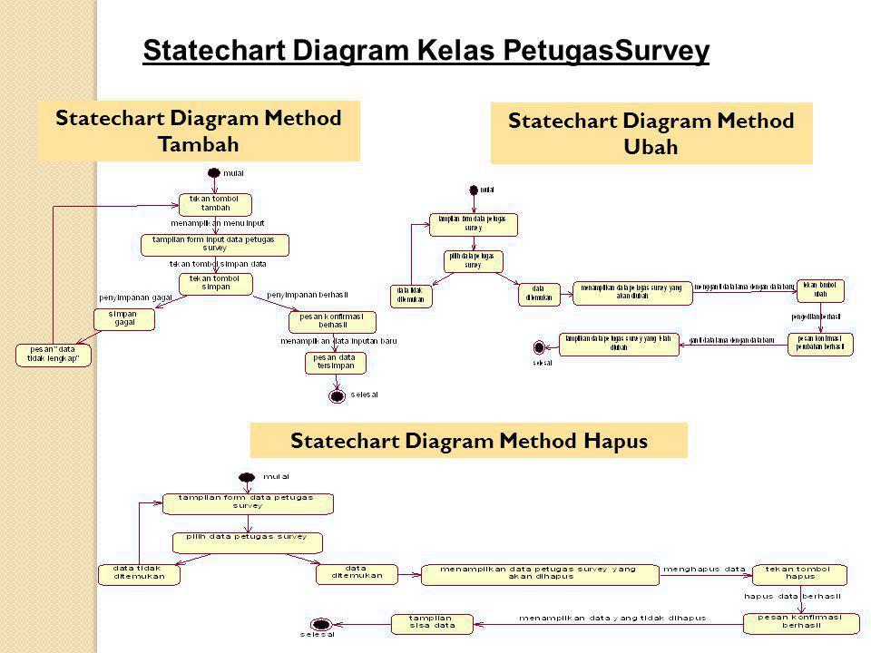 Statechart Diagram Kelas PetugasSurvey Statechart Diagram Method Tambah Statechart Diagram Method Ubah Statechart Diagram Method Hapus