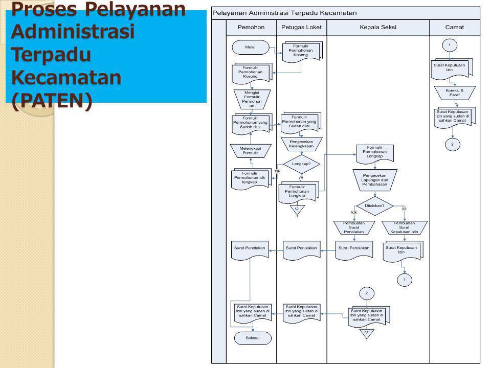 Sequence Diagram Laporan