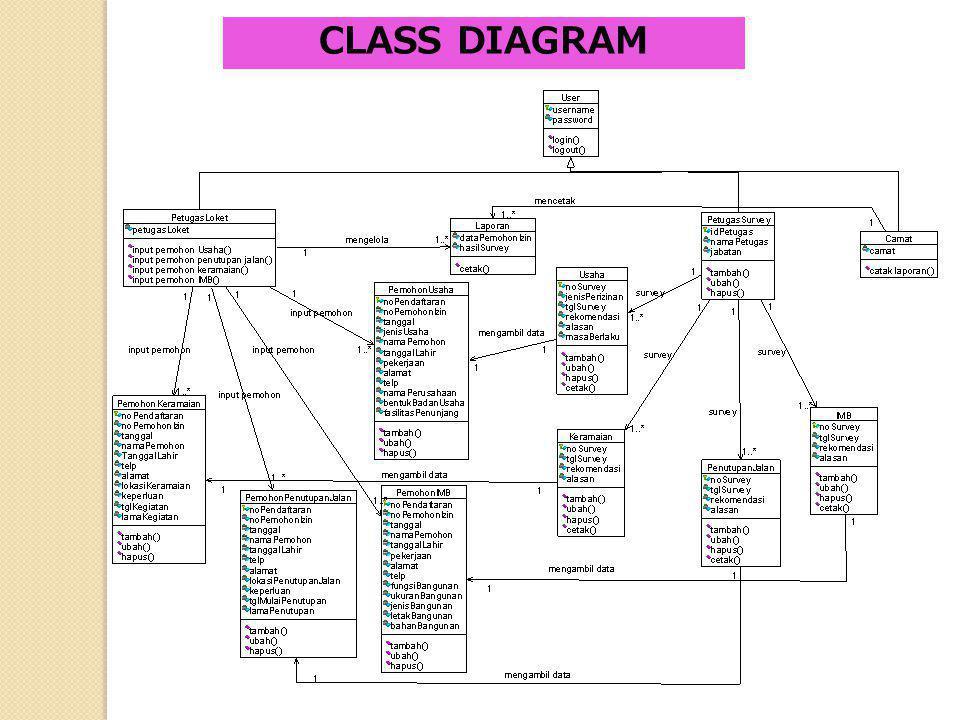 Sequence Diagram Entry Data Pemohon Izin Usaha Sequence Diagram Sequence Diagram Entry Data Pemohon Izin Penutupan Jalan Desa