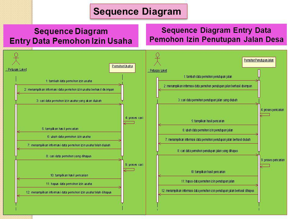 Activity Diagram Entry Data Pemohon Izin Penutupan Jalan Desa