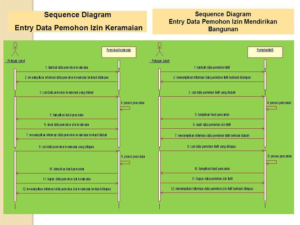 Sequence Diagram Entry Data Pemohon Izin Keramaian Sequence Diagram Entry Data Pemohon Izin Mendirikan Bangunan