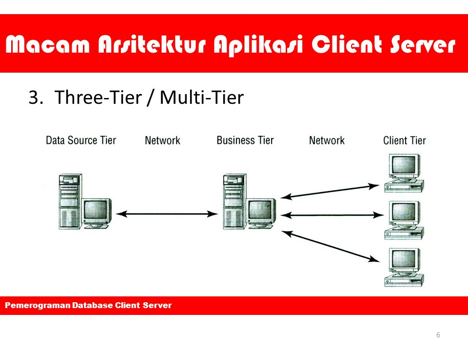 Macam Arsitektur Aplikasi Client Server 3.Three-Tier / Multi-Tier 6 Pemerograman Database Client Server