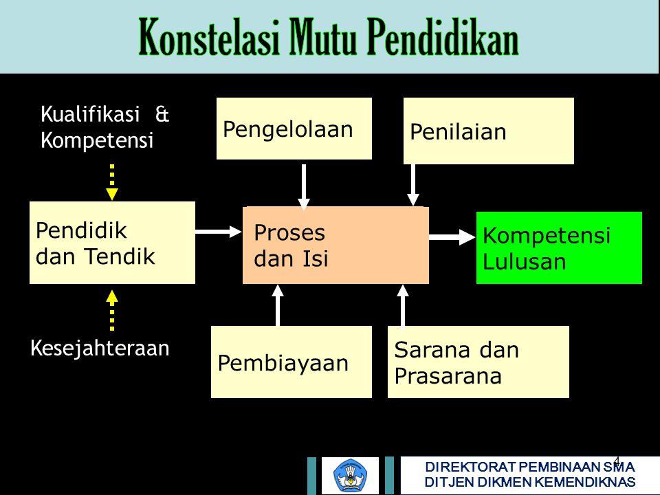 DIREKTORAT PEMBINAAN SMA DITJEN DIKMEN KEMENDIKNAS ANALISIS KONTEKSPENGEMBANGAN KTSPMANAJEMEN SEKOLAHPEMBELAJARANPENILAIAN 1.Analisis STANDAR ISI 2.Analisis STANDAR KOMPETENSI LULUSAN 3.Analisis STANDAR PROSES 4.Analisis STANDAR PENILAIAN 5.Analisis STANDAR PENGELOLAAN 5.Analisis STANDAR SARANA PRASARANA 7.Analisis KONDISI SATUAN PENDIDIKAN 8.Analisis KONDISI LINGKUNGAN SATUAN PENDIDIKAN 10.