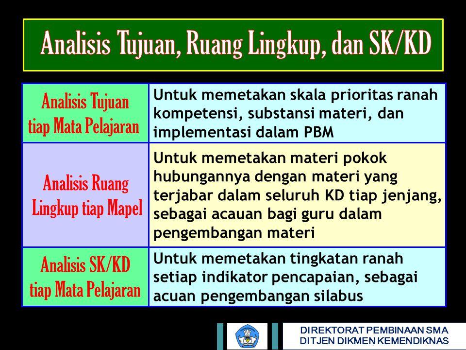 DIREKTORAT PEMBINAAN SMA DITJEN DIKMEN KEMENDIKNAS Analisis SK/KD tiap Mata Pelajaran Untuk memetakan tingkatan ranah setiap indikator pencapaian, seb