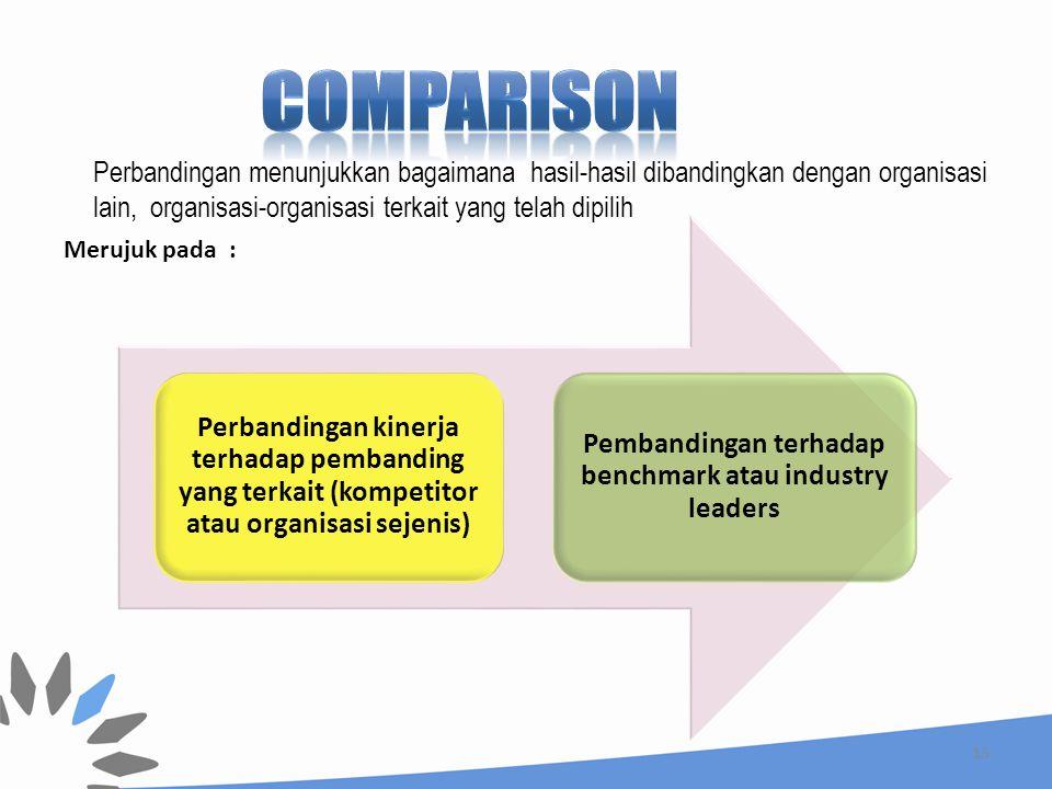 13 Perbandingan kinerja terhadap pembanding yang terkait (kompetitor atau organisasi sejenis) Pembandingan terhadap benchmark atau industry leaders Merujuk pada : Perbandingan menunjukkan bagaimana hasil-hasil dibandingkan dengan organisasi lain, organisasi-organisasi terkait yang telah dipilih