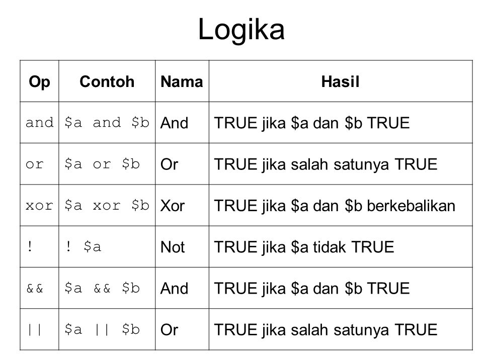 Logika OpContohNamaHasil and$a and $b And TRUE jika $a dan $b TRUE or$a or $b Or TRUE jika salah satunya TRUE xor$a xor $b Xor TRUE jika $a dan $b ber