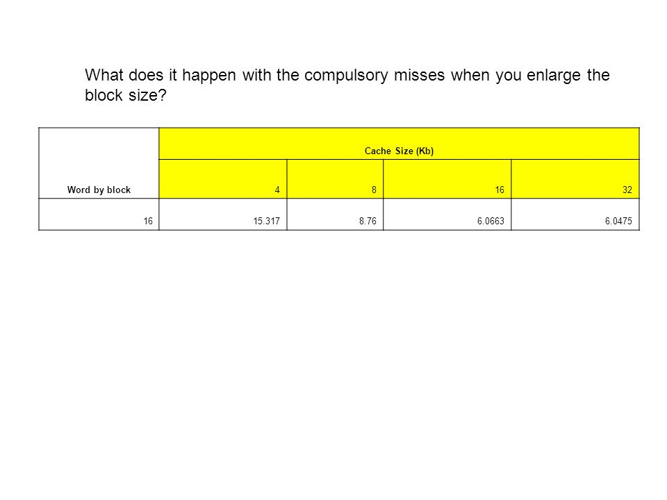 What does it happen with the compulsory misses when you enlarge the block size.