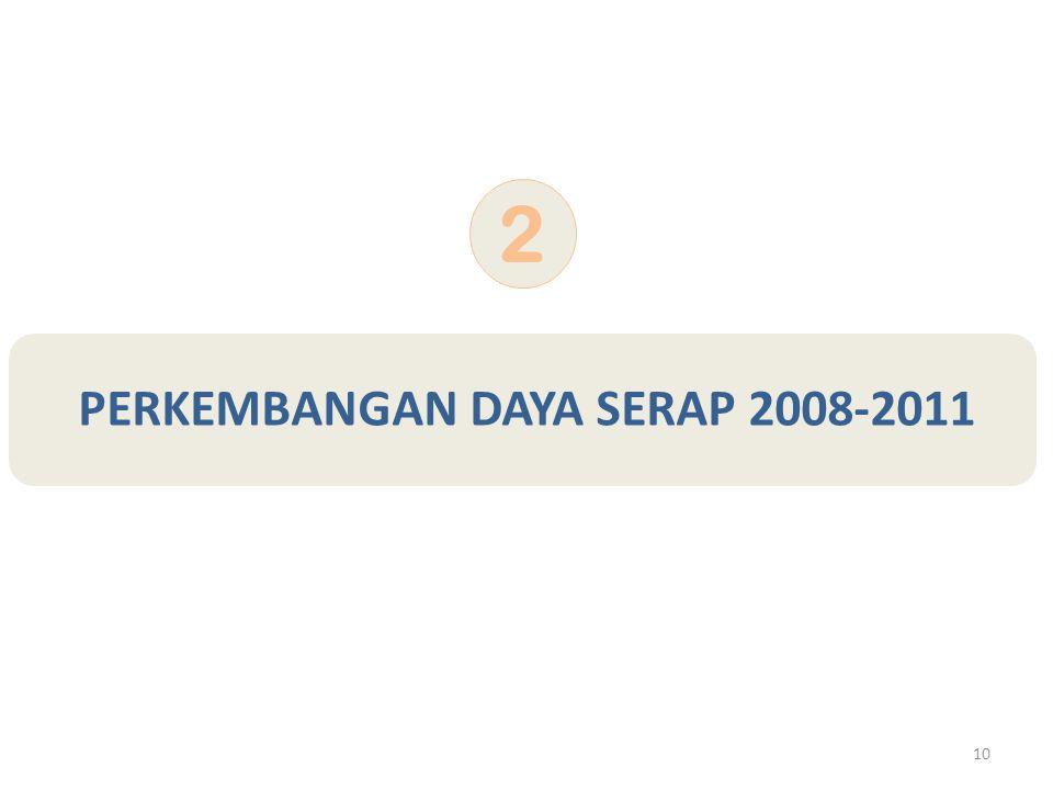 10 PERKEMBANGAN DAYA SERAP 2008-2011 2