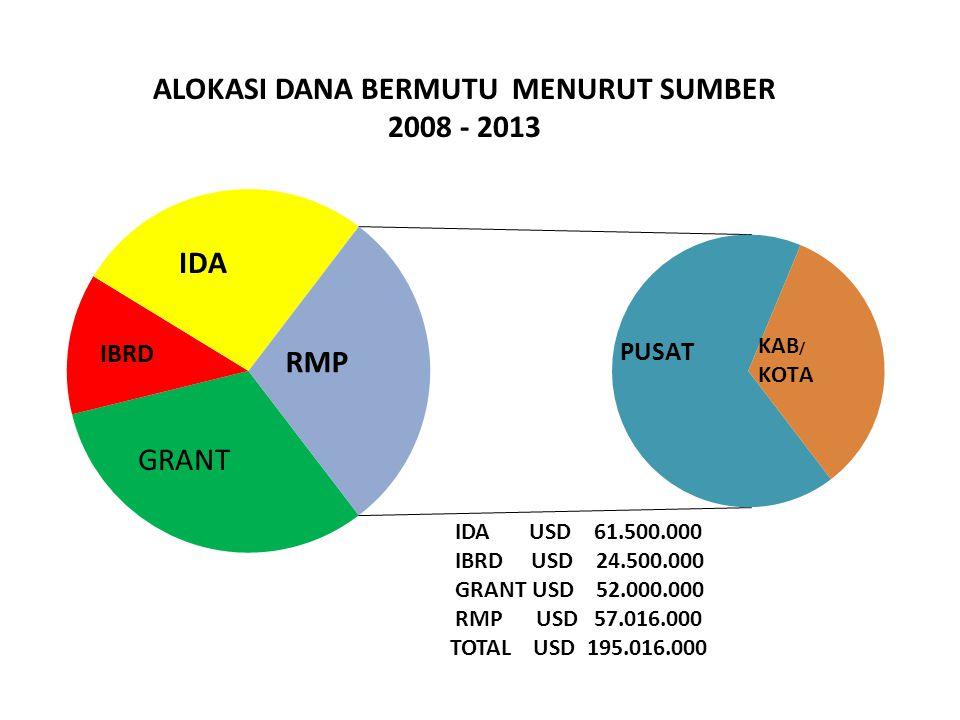 IDA USD 61.500.000 IBRD USD 24.500.000 GRANT USD 52.000.000 RMP USD 57.016.000 TOTAL USD 195.016.000 ALOKASI DANA BERMUTU MENURUT SUMBER 2008 - 2013