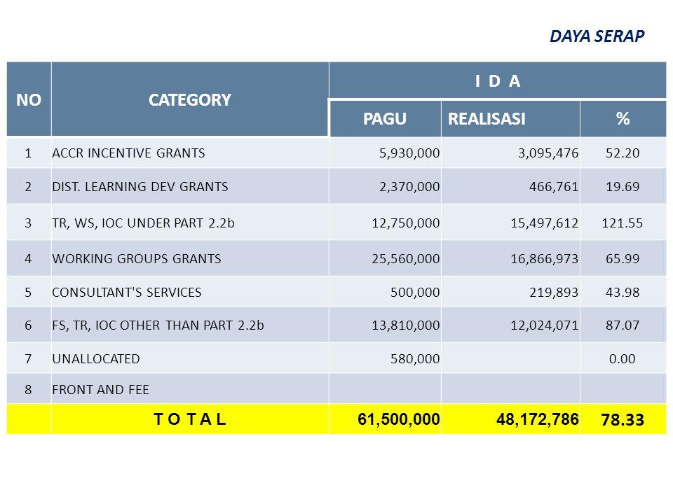 NOCATEGORY I D A PAGUREALISASI% 1ACCR INCENTIVE GRANTS 5,930,000 3,095,47652.20 2DIST.