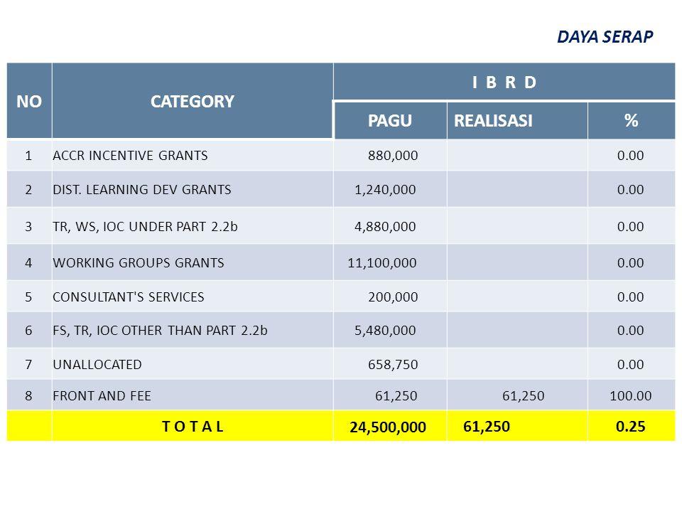 NOCATEGORY I B R D PAGUREALISASI% 1ACCR INCENTIVE GRANTS 880,000 0.00 2DIST. LEARNING DEV GRANTS 1,240,000 0.00 3TR, WS, IOC UNDER PART 2.2b 4,880,000