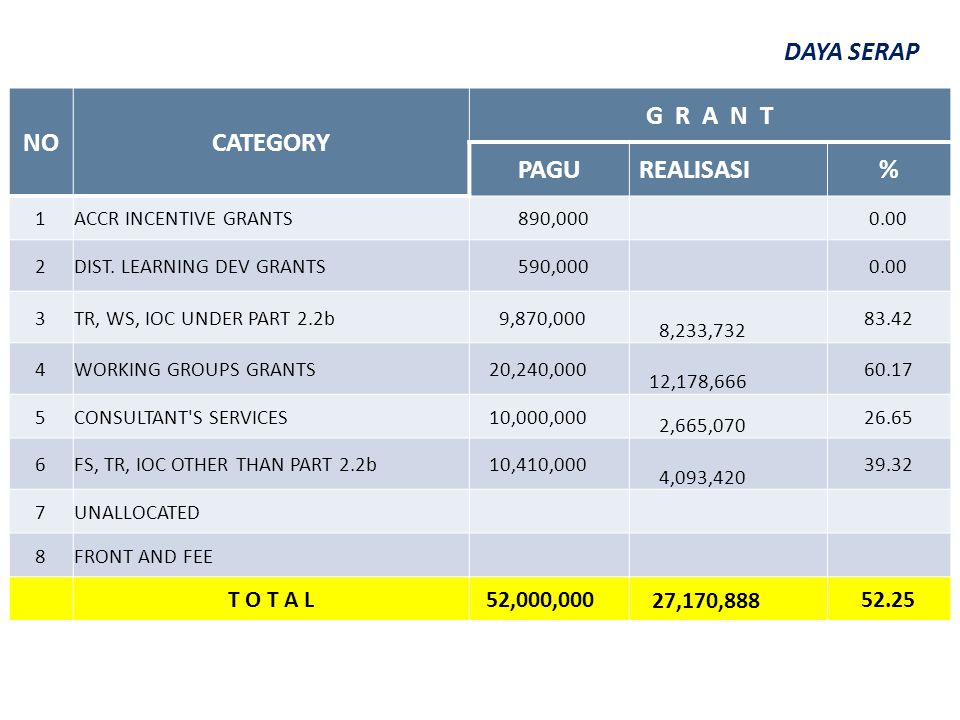 NOCATEGORY G R A N T PAGUREALISASI% 1ACCR INCENTIVE GRANTS 890,000 0.00 2DIST.
