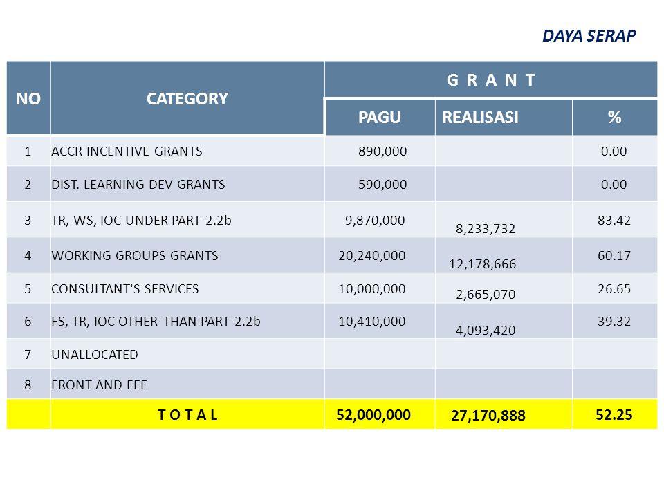 NOCATEGORY G R A N T PAGUREALISASI% 1ACCR INCENTIVE GRANTS 890,000 0.00 2DIST. LEARNING DEV GRANTS 590,000 0.00 3TR, WS, IOC UNDER PART 2.2b 9,870,000