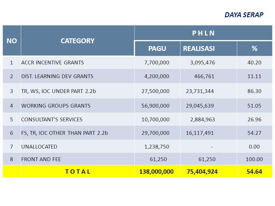 NOCATEGORY P H L N PAGUREALISASI% 1ACCR INCENTIVE GRANTS 7,700,000 3,095,47640.20 2DIST. LEARNING DEV GRANTS 4,200,000 466,76111.11 3TR, WS, IOC UNDER