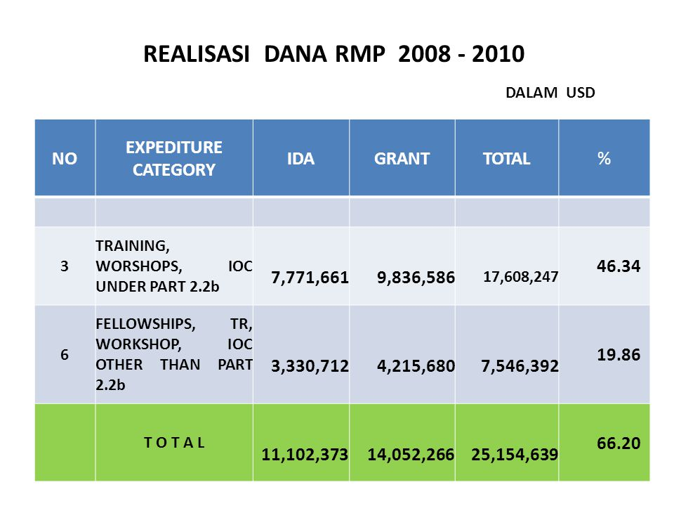 NO EXPEDITURE CATEGORY IDAGRANTTOTAL% 3 TRAINING, WORSHOPS, IOC UNDER PART 2.2b 7,771,661 9,836,586 17,608,247 46.34 6 FELLOWSHIPS, TR, WORKSHOP, IOC OTHER THAN PART 2.2b 3,330,712 4,215,680 7,546,392 19.86 T O T A L 11,102,373 14,052,266 25,154,639 66.20 REALISASI DANA RMP 2008 - 2010 DALAM USD