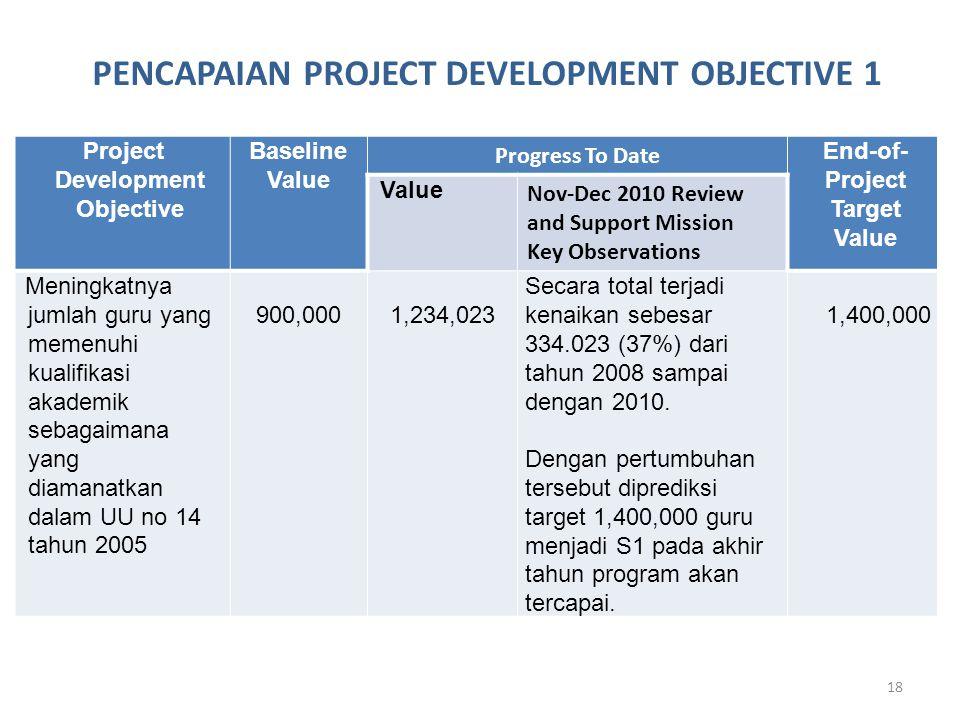 18 Project Development Objective Baseline Value Progress To Date End-of- Project Target Value Value Nov-Dec 2010 Review and Support Mission Key Observations Meningkatnya jumlah guru yang memenuhi kualifikasi akademik sebagaimana yang diamanatkan dalam UU no 14 tahun 2005 900,0001,234,023 Secara total terjadi kenaikan sebesar 334.023 (37%) dari tahun 2008 sampai dengan 2010.
