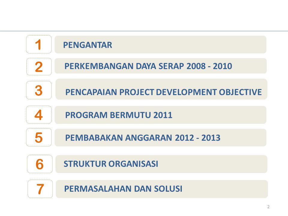 2 PERKEMBANGAN DAYA SERAP 2008 - 2010 1 PENGANTAR 3 PENCAPAIAN PROJECT DEVELOPMENT OBJECTIVE 2 4 PROGRAM BERMUTU 2011 5 PEMBABAKAN ANGGARAN 2012 - 201