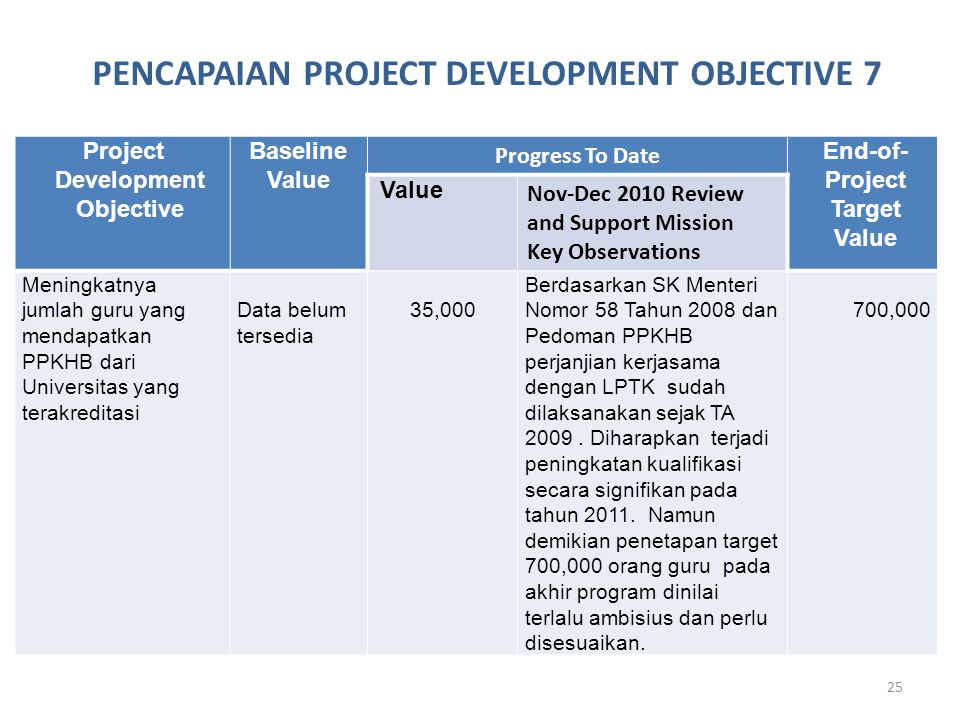 25 Project Development Objective Baseline Value Progress To Date End-of- Project Target Value Value Nov-Dec 2010 Review and Support Mission Key Observ
