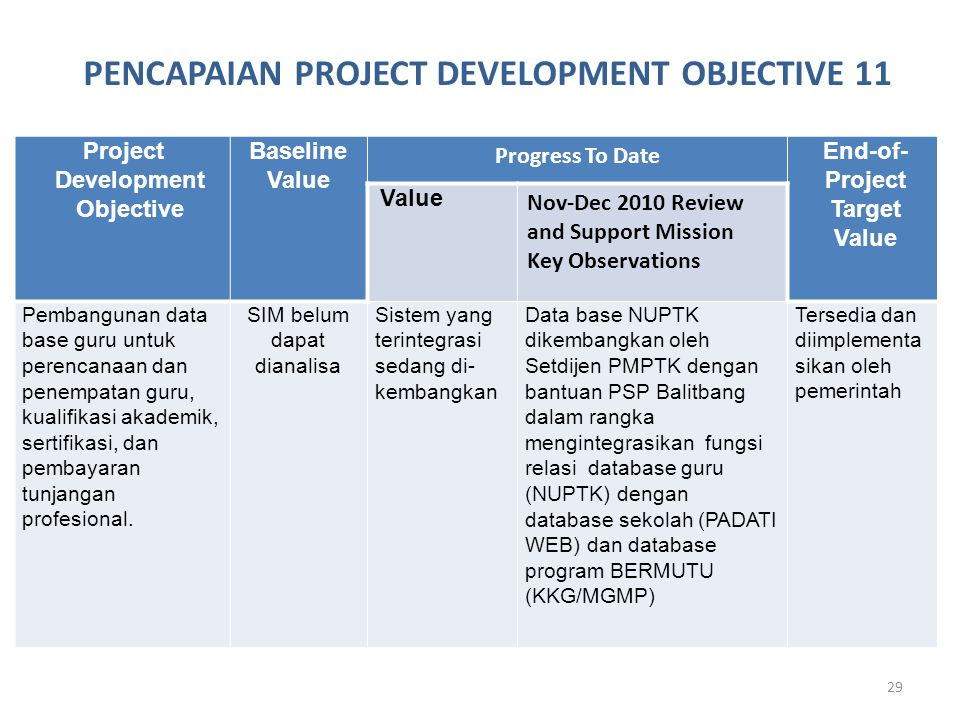 29 Project Development Objective Baseline Value Progress To Date End-of- Project Target Value Value Nov-Dec 2010 Review and Support Mission Key Observ
