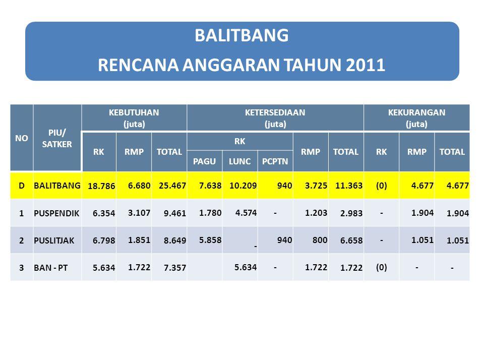 BALITBANG RENCANA ANGGARAN TAHUN 2011 NO PIU/ SATKER KEBUTUHAN (juta) KETERSEDIAAN (juta) KEKURANGAN (juta) RKRMPTOTAL RK RMPTOTALRKRMPTOTAL PAGULUNCP