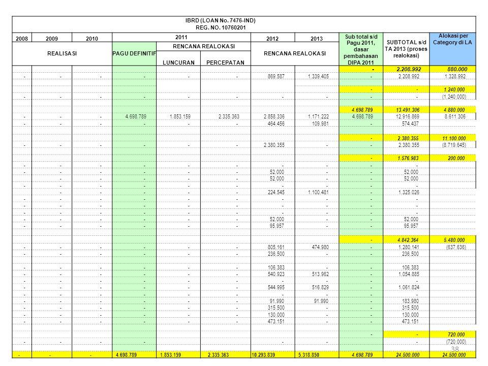 IBRD (LOAN No. 7476-IND) REG. NO. 10760201 200820092010 2011 20122013 Sub total s/d Pagu 2011, dasar pembahasan DIPA 2011 SUBTOTAL s/d TA 2013 (proses