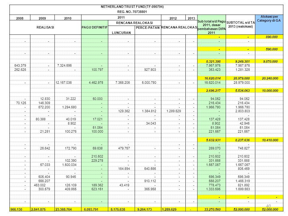 NETHERLAND TRUST FUND (TF-090794) REG. NO. 70738801 200820092010 2011 20122013 Sub total s/d Pagu 2011, dasar pembahasan DIPA 2011 SUBTOTAL s/d TA 201