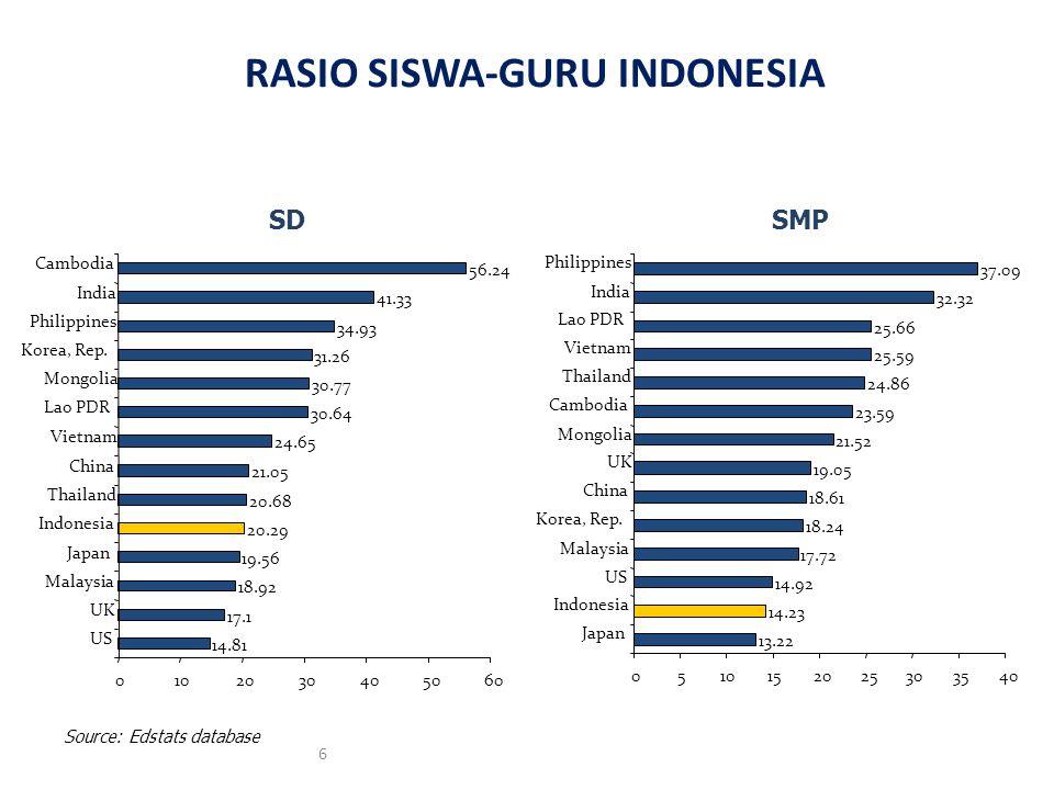 6 RASIO SISWA-GURU INDONESIA