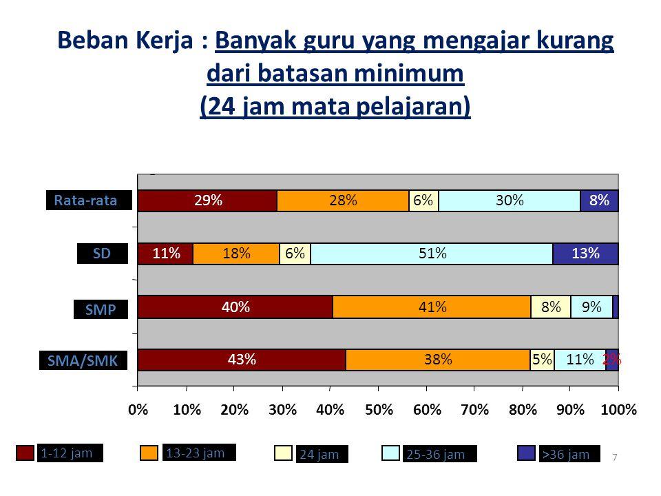 7 43% 40% 11% 29% 38% 41% 18% 28% 5% 8% 6% 11% 9% 51% 30% 2% 13% 8% 0%10%20%30%40%50%60%70%80%90%100% SMA/SMK SMP SD Rata-rata 1-12 jam 13-23 jam 24 jam 25-36 jam >36 jam Beban Kerja : Banyak guru yang mengajar kurang dari batasan minimum (24 jam mata pelajaran)