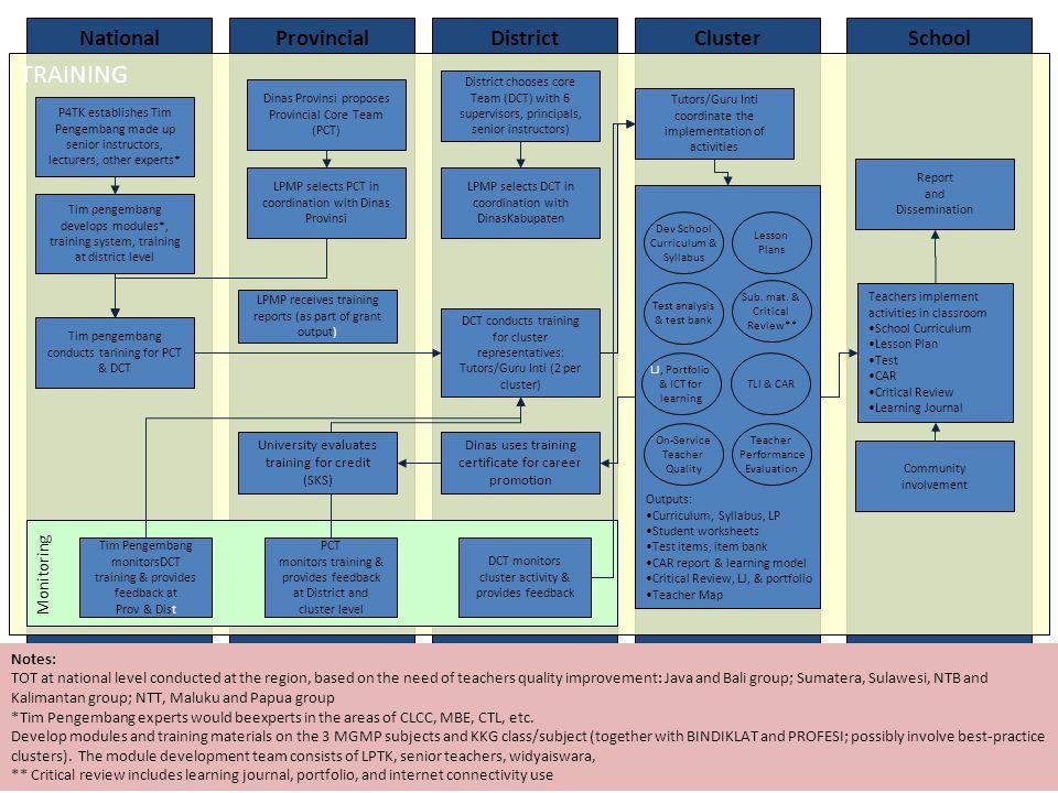 20 Project Development Objective Baseline Value Progress To Date End-of- Project Target Value Value Nov-Dec 2010 Review and Support Mission Key Observations Meningkatnya jumlah guru SD dan SMP di kabupaten/kota mitra BERMUTU yang menerapkan metoda pembelajaran sesuai dengan bidang study dan usia siswa.
