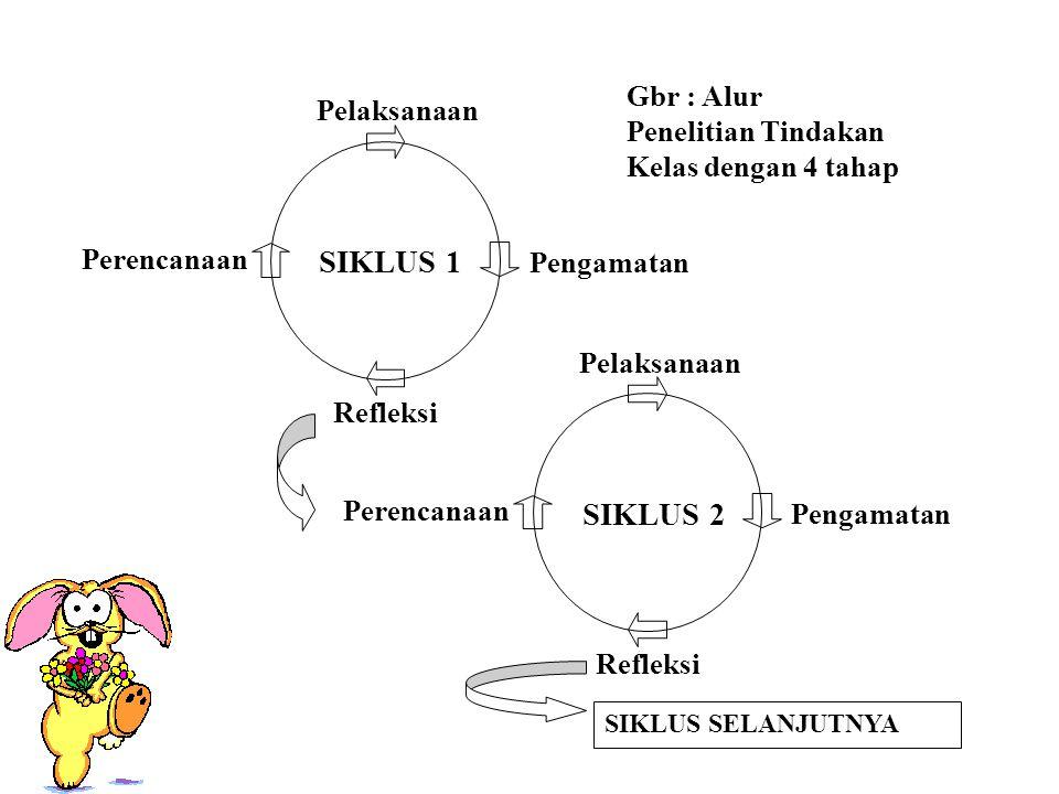 Gbr : Alur Penelitian Tindakan Kelas dengan 4 tahap SIKLUS SELANJUTNYA Pelaksanaan Perencanaan Pengamatan Refleksi SIKLUS 1 Pelaksanaan Perencanaan Pengamatan Refleksi SIKLUS 2