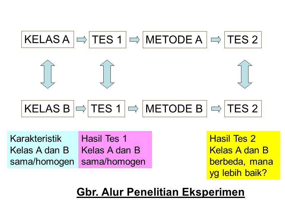KELAS A KELAS B METODE A METODE B Karakteristik Kelas A dan B sama/homogen TES 1 Hasil Tes 1 Kelas A dan B sama/homogen TES 2 Hasil Tes 2 Kelas A dan
