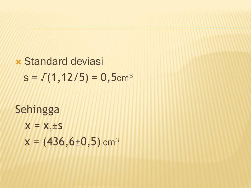  Data pengukuran volume 436,5cm 3 ;436,3cm 3 ;436,9cm 3 ;436,4cm 3 ;436,9cm 3  Mean = 436,6cm 3  Residual x(cm 3 )d n (cm 3 ) 436,5 436,3 436,9 436