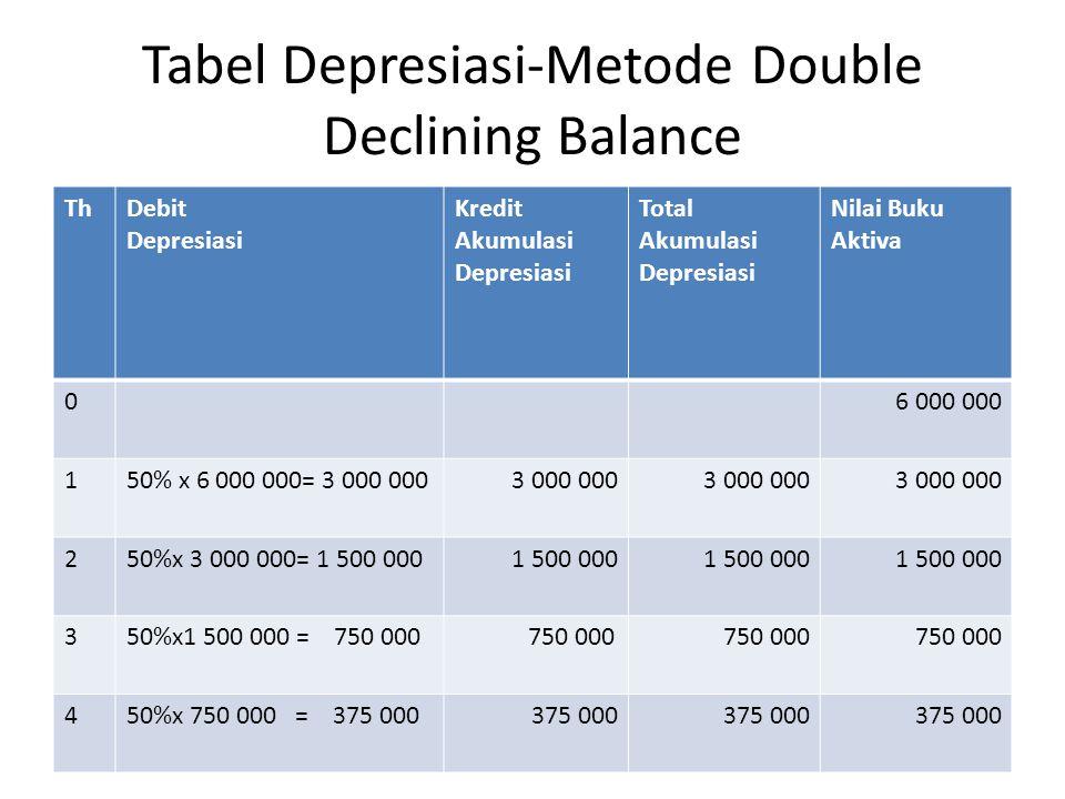 Tabel Depresiasi-Metode Double Declining Balance ThDebit Depresiasi Kredit Akumulasi Depresiasi Total Akumulasi Depresiasi Nilai Buku Aktiva 06 000 000 150% x 6 000 000= 3 000 0003 000 000 250%x 3 000 000= 1 500 0001 500 000 350%x1 500 000 = 750 000 750 000 450%x 750 000 = 375 000375 000