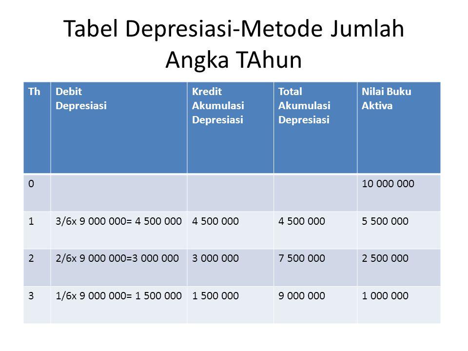 Tabel Depresiasi-Metode Jumlah Angka TAhun ThDebit Depresiasi Kredit Akumulasi Depresiasi Total Akumulasi Depresiasi Nilai Buku Aktiva 010 000 000 13/6x 9 000 000= 4 500 0004 500 000 5 500 000 22/6x 9 000 000=3 000 0003 000 0007 500 0002 500 000 31/6x 9 000 000= 1 500 0001 500 0009 000 0001 000 000