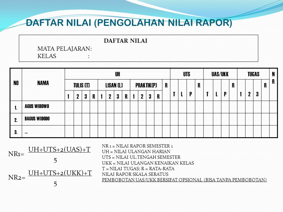 DAFTAR NILAI (PENGOLAHAN NILAI RAPOR) NONAMA UHUTSUAS/UKKTUGASNRNR TULIS (T)LISAN (L)PRAKTIK(P)R TLP R TLP R 123 R 123R123R123R 1.