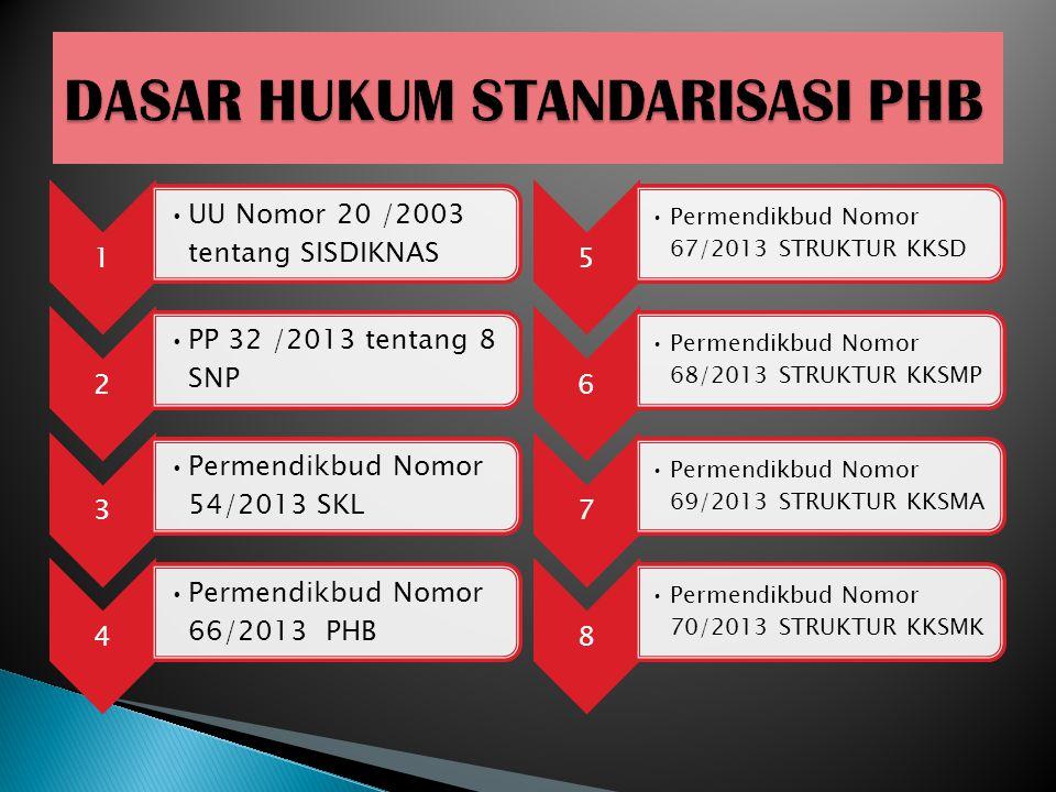 1 UU Nomor 20 /2003 tentang SISDIKNAS 2 PP 32 /2013 tentang 8 SNP 3 Permendikbud Nomor 54/2013 SKL 4 Permendikbud Nomor 66/2013 PHB 5 Permendikbud Nom