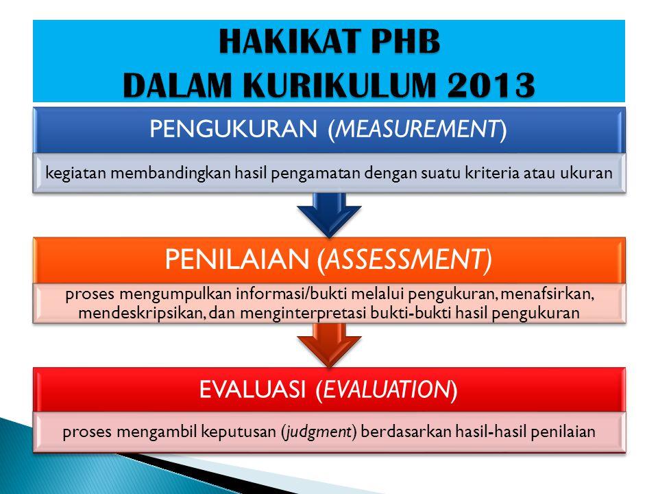 EVALUASI (EVALUATION) proses mengambil keputusan (judgment) berdasarkan hasil-hasil penilaian PENILAIAN (ASSESSMENT) proses mengumpulkan informasi/buk